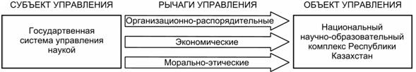 Рисунок 1 – Система управления наукой: субъект – рычаги – объект