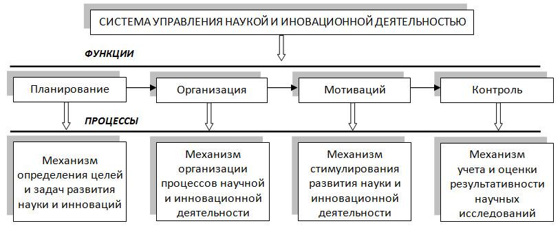 Рисунок 2 – Системы управления наукой и инновационной деятельностью