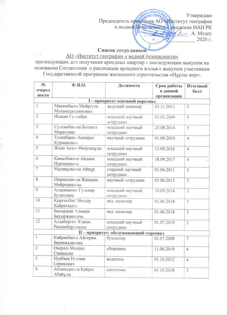 Список сотрудников на арендное жилье