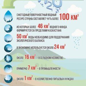Вода как фактор устойчивого развития